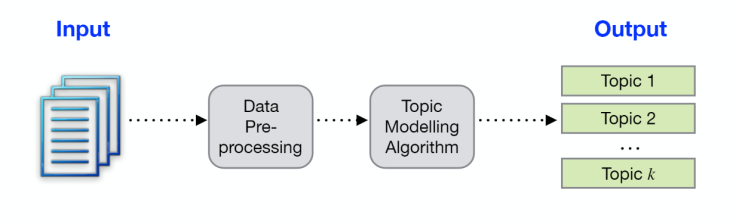 Topic Modeling in Python – Recommendation As A Service