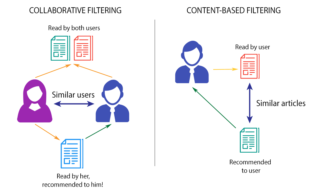 Using Word2Vec to Create Recommendation Systems – Recommendation As
