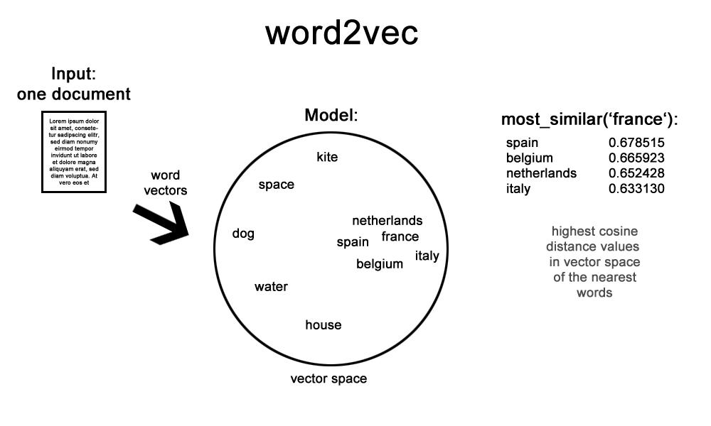 Word2vec Lstm