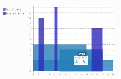 Python Visualisation Guide for Matplotlib, Seaborn, Pygal, Bokeh and